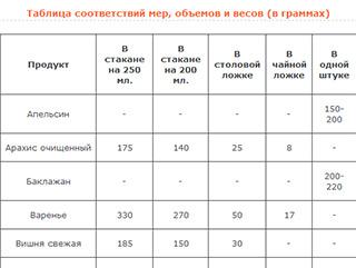Таблица соответствий мер